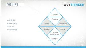 8 P's Triangle Outthinker Process