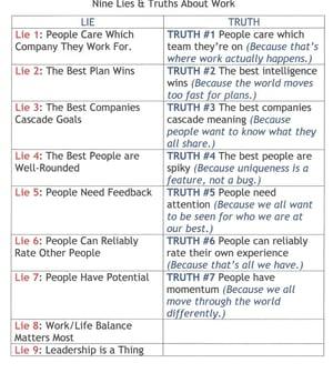 9 Lies and Truths About Work (Lies #1 - 7)