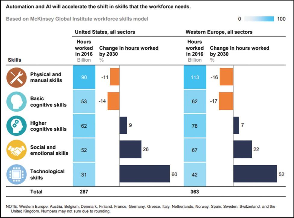 AI accelerate workforce skill shift (McKinsey)