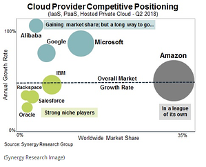AWS competition Graph
