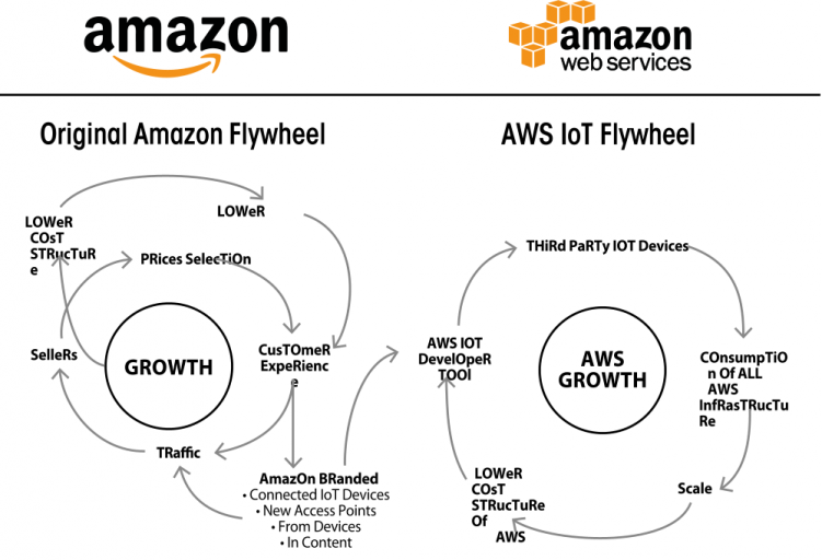 Amazon-FLYWHEEL AWS-iOt-Napkin-Diagramm-e1489835986887