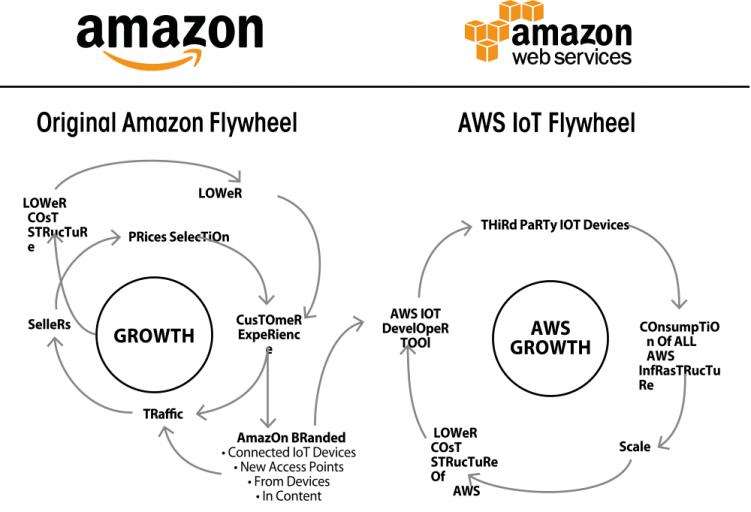 Amazon-FLYWHEEL AWS-iOt-Napkin-Diagramm-e1489835986887