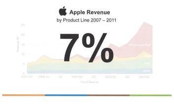 Apple Revenue 7%  7 - 70  Rule