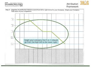 Attribution Framework Graph Your Company Hi left to Low Right