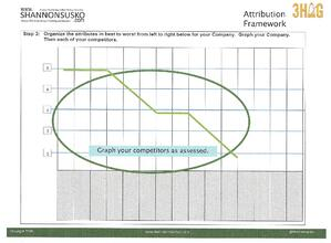 Attribution Framework Graph Your Competition
