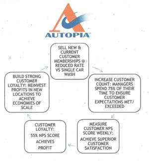 Autopia Car Wash (Arrows) Flywheel
