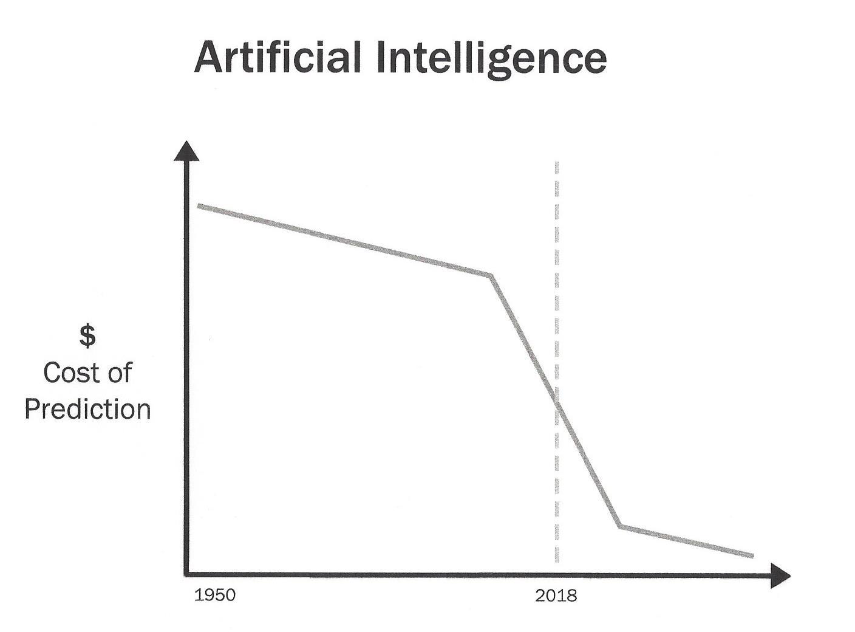Avi Goldfarb Cost of Prediction (AI)