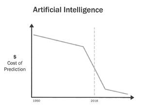 Avi Goldfarb Cost of Prediction (AI)