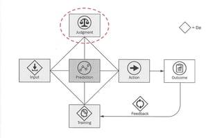 Avi Goldfarb Flow Chart Judgment (AI)