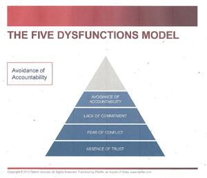 Avoidance of Accountability -5 Dysfunctions of a Team