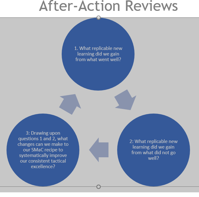 BE 2.0 After Action Reviews-1