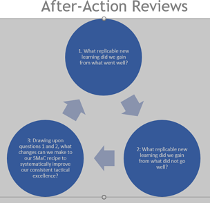 BE 2.0 After Action Reviews