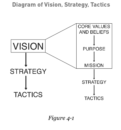 BE 2.0 Daigram of Vision, Strategy, Tactics