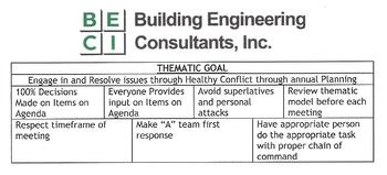BE-CI Thematic Goal (5 Dysfunctions of Team)