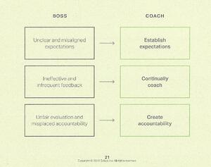 Boss to A Coach (Gallup Its the Manager)