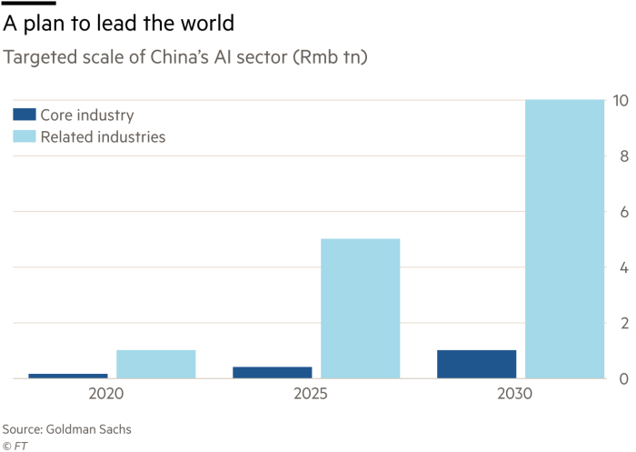 China's plan to BE BEST In AI