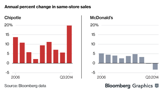Chipolte vs McDonalds same-store-sales