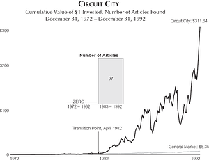 Circuit City Good to Great Rise 12-72 to 12 92