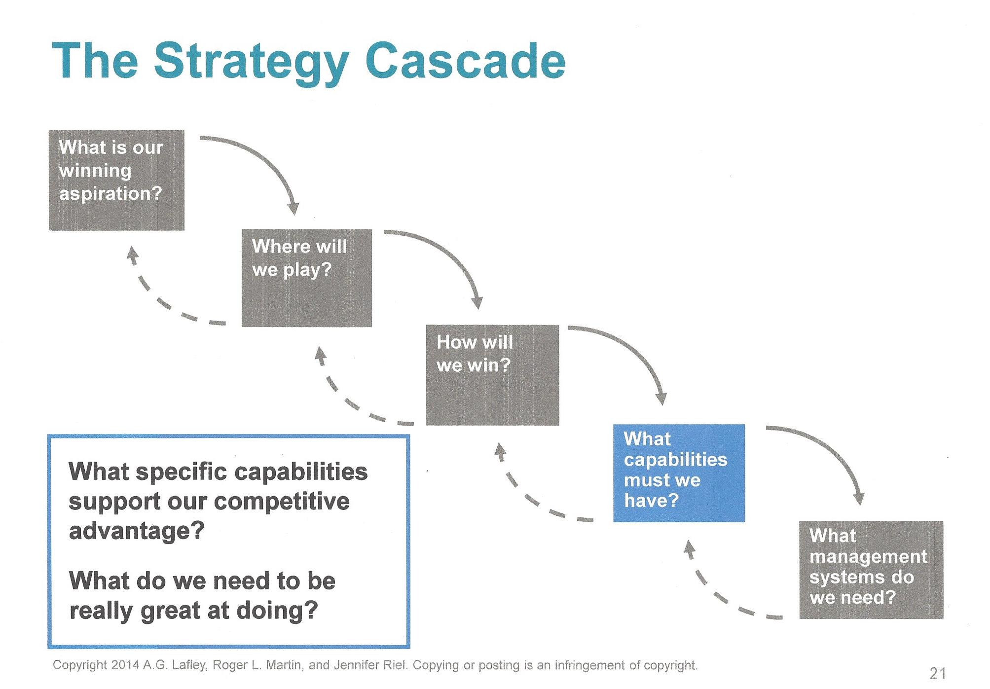 Core Capabilities Step 4 Strategy Cascade