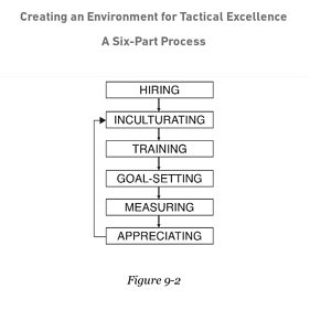 Creating an Environment for Tactical Excellence