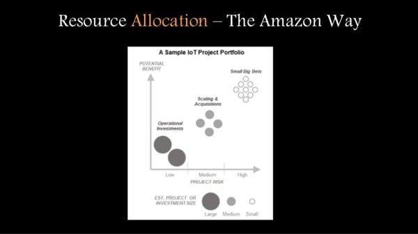 Digital Project Portfolio Think Like Amazon john-rossman