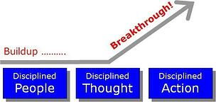 Disciplined People Thought Action Chapter06-01-1