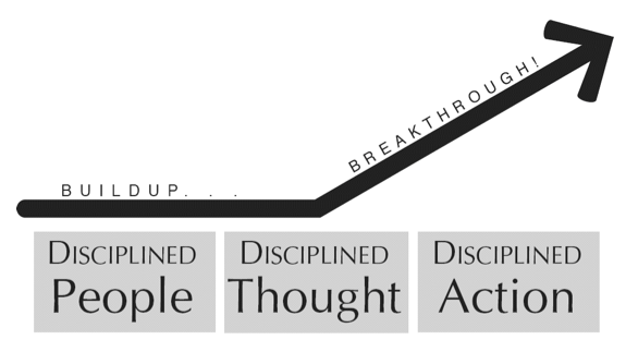 Disciplined People, Thought, Action