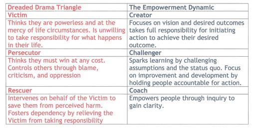 Drama Triangle - Empowerment Dynamic.jpg
