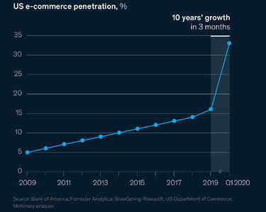 E-Commerce 10 years growth in 3 mos