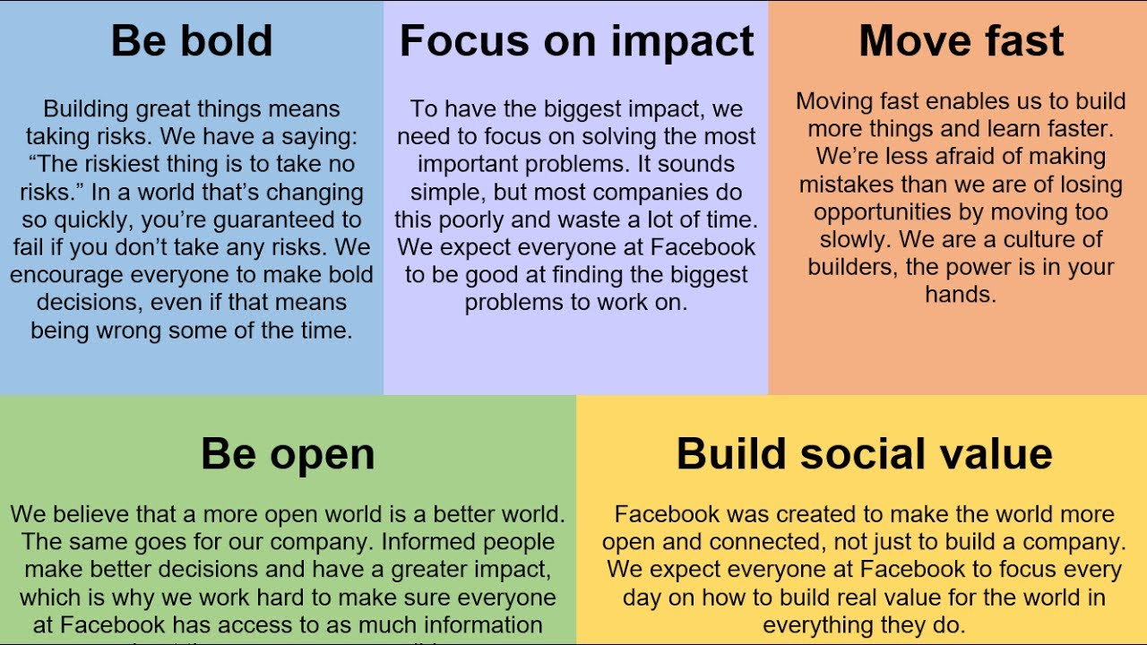 Facebooks Core Values