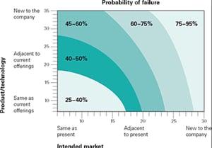 Failure Chart Innovation
