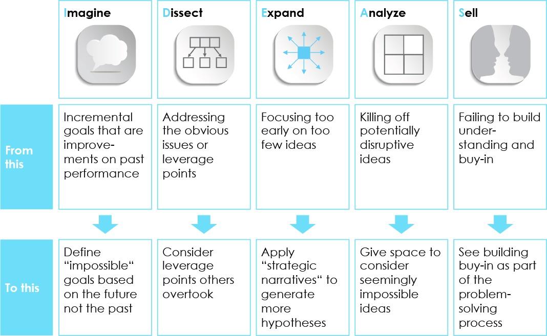 Five Outthinker Habits IDEAS-1