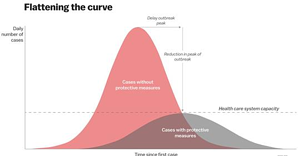 Flattening the Curve (Cornavirus)
