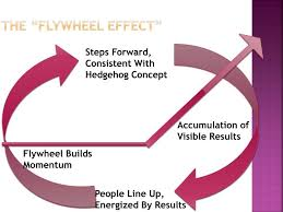 Flywheel Effect