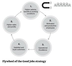 Flywheel of Good Jobs Strategy