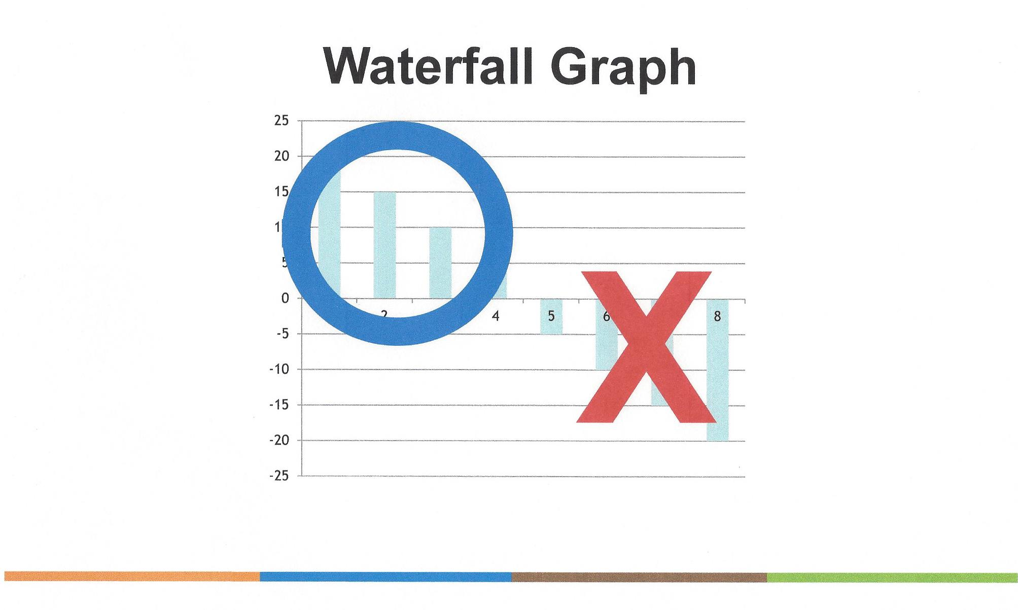Focused Strategy - Waterfall Graph Customers Who Make You $