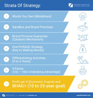 GI_infografika_7-Strata-Of-Strategy_yellow
