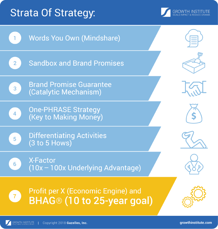 GI_infografika_7-Strata-Of-Strategy_yellow
