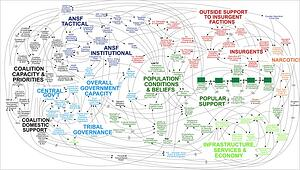General McChrystal Intelligence System