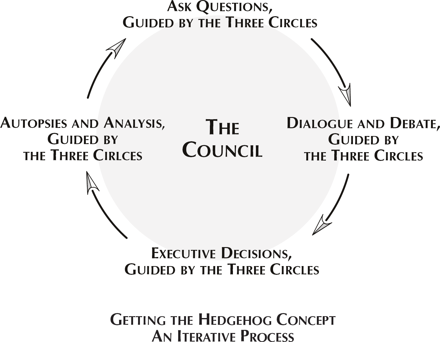 Getting the Hedgehog Concept - An Iterative Process