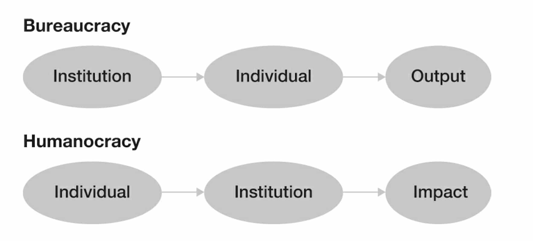 Humanocracy Bureaucracy vs Humanocracy1