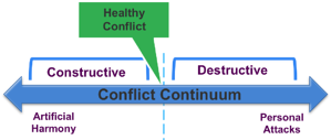 Ideal Conflict Point Continuum