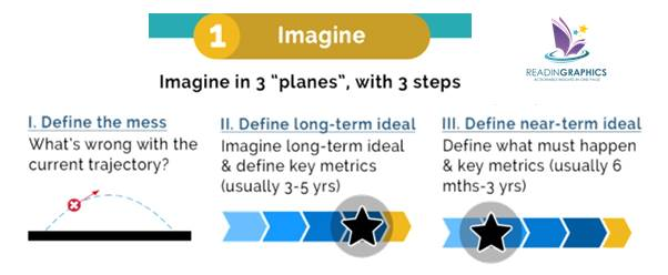 Imagine Outthink-the-Competition_Process_1