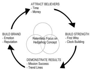 Jim Collins The Flywheel Concept