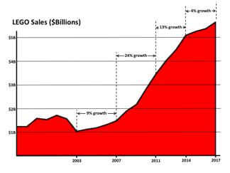 LEGO Sales - USD