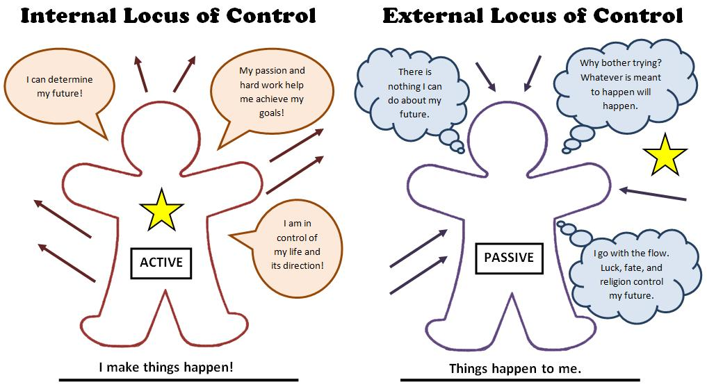 LOCUS OF CONTROL (Gingerbread)