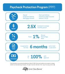 LiveOakBank-PaycheckProtectionProgram-Chart-April-8-2020