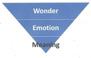 LovePop - Wonder, Emotion, Meaning
