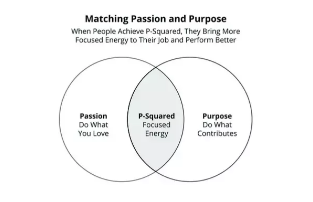 Matching Passion & Purpose