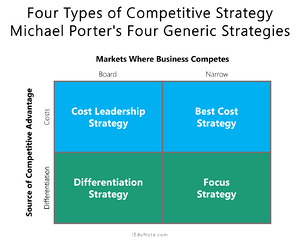 Michael Porters 4-types-of-competitive-strategy